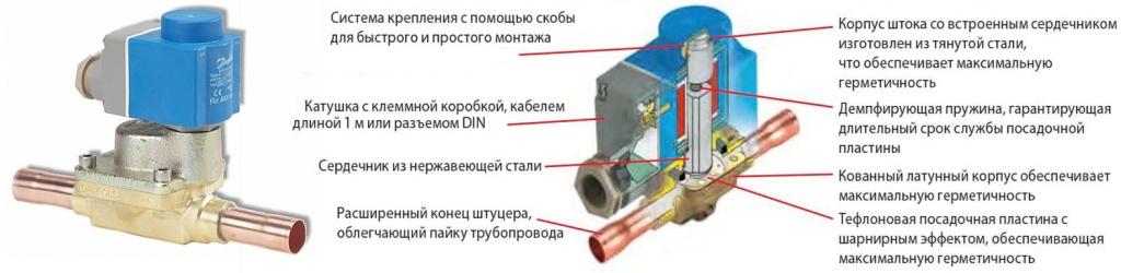 Соленоидный вентиль
