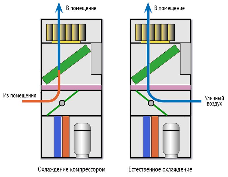 Прецизионные-кондиционеры.png